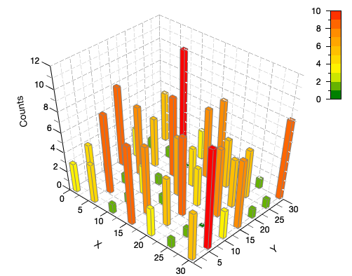 Demo of a histogram for bidimensional data as a 3D bar chart.
