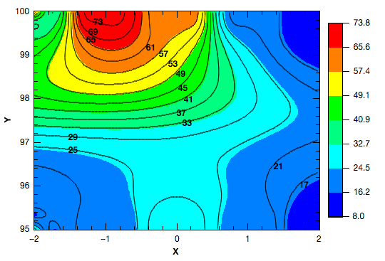 Contour Plot + Color Fill