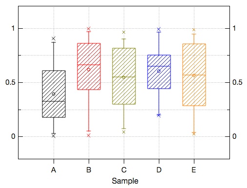 Box plots in QtiPlot.