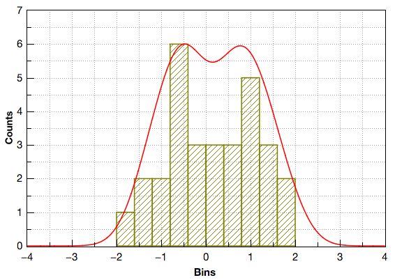 Histogram chart displaying a pseudo Kernel Smooth distribution.