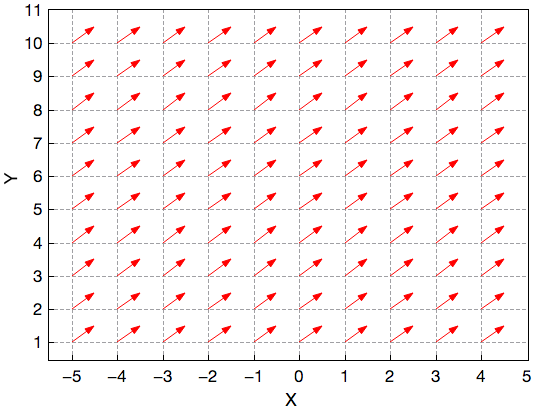 2D XYAM vectors plot representing an uniform vector field.