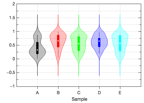 Violin plots in QtiPlot.