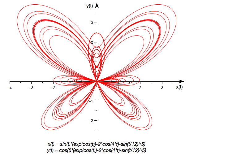 2D parametric function plot representing a butterfly.